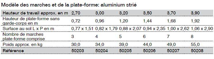 g nzburger aluminium podestleiter beidseitig begehbar 50203 echelles andre. Black Bedroom Furniture Sets. Home Design Ideas